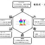 神アニメランキング・虹見式(二次見式)六性図